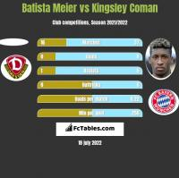Batista Meier vs Kingsley Coman h2h player stats