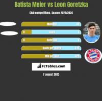 Batista Meier vs Leon Goretzka h2h player stats