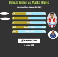 Batista Meier vs Marko Grujic h2h player stats
