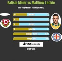 Batista Meier vs Matthew Leckie h2h player stats