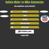 Batista Meier vs Mike Koennecke h2h player stats