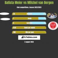 Batista Meier vs Mitchel van Bergen h2h player stats