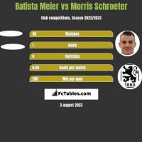 Batista Meier vs Morris Schroeter h2h player stats