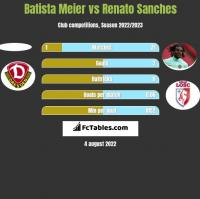 Batista Meier vs Renato Sanches h2h player stats