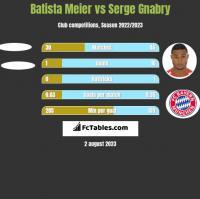 Batista Meier vs Serge Gnabry h2h player stats