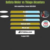 Batista Meier vs Thiago Alcantara h2h player stats