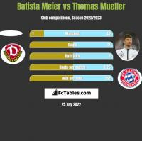 Batista Meier vs Thomas Mueller h2h player stats