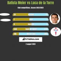 Batista Meier vs Luca de la Torre h2h player stats