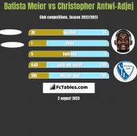 Batista Meier vs Christopher Antwi-Adjej h2h player stats