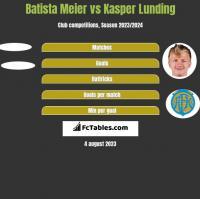 Batista Meier vs Kasper Lunding h2h player stats