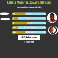 Batista Meier vs Javairo Dilrosun h2h player stats