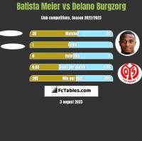Batista Meier vs Delano Burgzorg h2h player stats