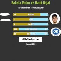 Batista Meier vs Rami Hajal h2h player stats