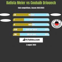 Batista Meier vs Couhaib Driouech h2h player stats