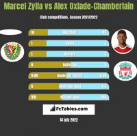 Marcel Zylla vs Alex Oxlade-Chamberlain h2h player stats