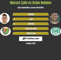 Marcel Zylla vs Arjen Robben h2h player stats