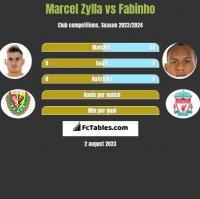 Marcel Zylla vs Fabinho h2h player stats
