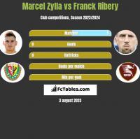 Marcel Zylla vs Franck Ribery h2h player stats