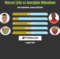 Marcel Zylla vs Georginio Wijnaldum h2h player stats