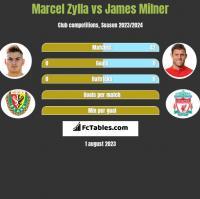 Marcel Zylla vs James Milner h2h player stats