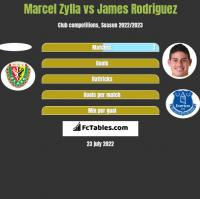 Marcel Zylla vs James Rodriguez h2h player stats