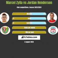 Marcel Zylla vs Jordan Henderson h2h player stats