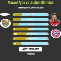 Marcel Zylla vs Joshua Kimmich h2h player stats