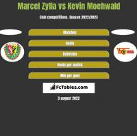 Marcel Zylla vs Kevin Moehwald h2h player stats