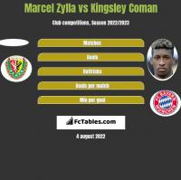 Marcel Zylla vs Kingsley Coman h2h player stats