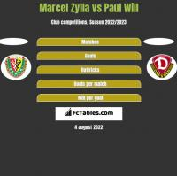 Marcel Zylla vs Paul Will h2h player stats