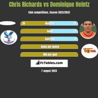 Chris Richards vs Dominique Heintz h2h player stats