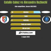 Catalin Cabuz vs Alexandru Buzbuchi h2h player stats