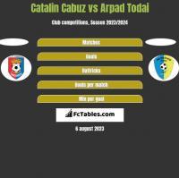 Catalin Cabuz vs Arpad Todai h2h player stats