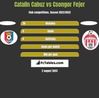 Catalin Cabuz vs Csongor Fejer h2h player stats
