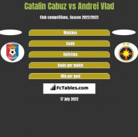 Catalin Cabuz vs Andrei Vlad h2h player stats