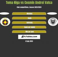 Toma Niga vs Cosmin Andrei Vatca h2h player stats