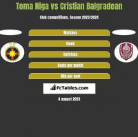 Toma Niga vs Cristian Balgradean h2h player stats