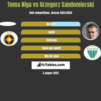 Toma Niga vs Grzegorz Sandomierski h2h player stats