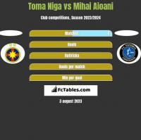 Toma Niga vs Mihai Aioani h2h player stats