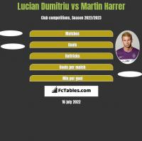 Lucian Dumitriu vs Martin Harrer h2h player stats