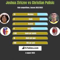 Joshua Zirkzee vs Christian Pulisic h2h player stats