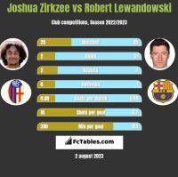 Joshua Zirkzee vs Robert Lewandowski h2h player stats