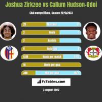 Joshua Zirkzee vs Callum Hudson-Odoi h2h player stats