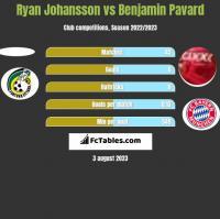 Ryan Johansson vs Benjamin Pavard h2h player stats