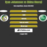 Ryan Johansson vs Chima Okoroji h2h player stats