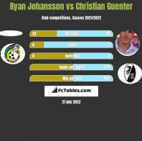 Ryan Johansson vs Christian Guenter h2h player stats