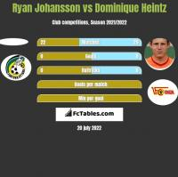 Ryan Johansson vs Dominique Heintz h2h player stats