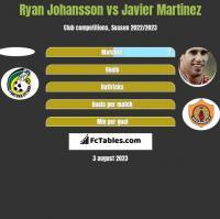 Ryan Johansson vs Javier Martinez h2h player stats
