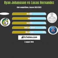 Ryan Johansson vs Lucas Hernandez h2h player stats