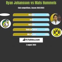 Ryan Johansson vs Mats Hummels h2h player stats